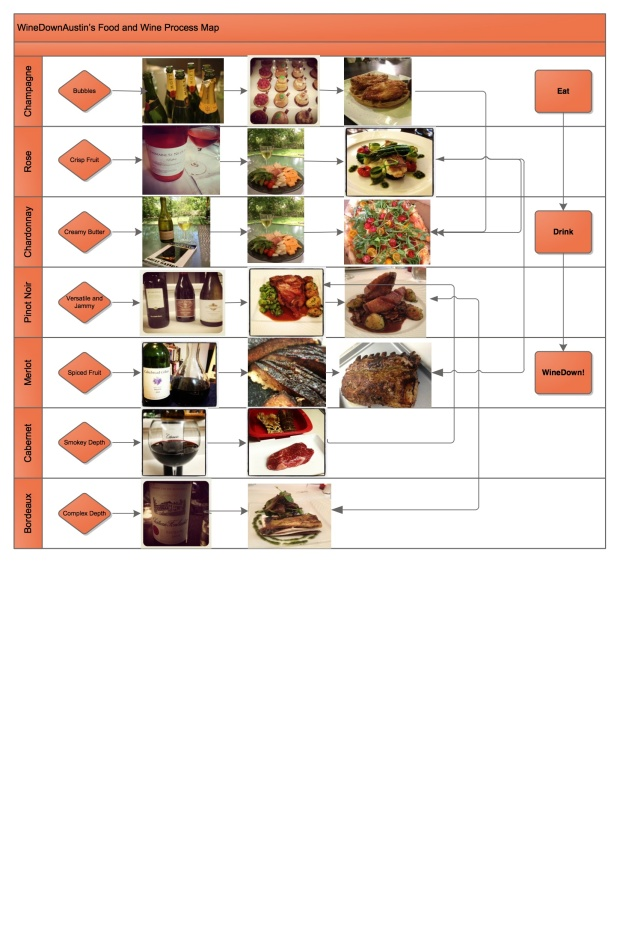 Food and wine process map